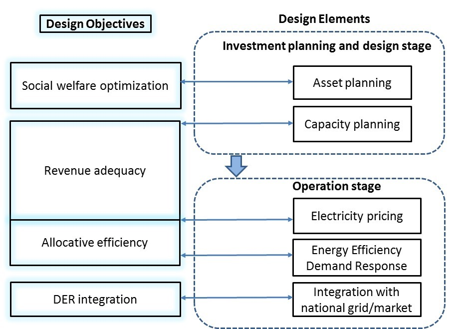 Smart infrastructure planning: Coordinating distributed community energy resources